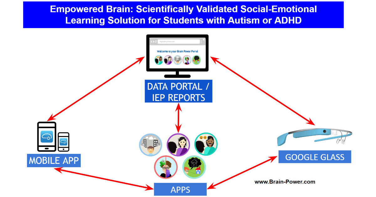 BRAIN POWER | Wearable life coach and monitor for students